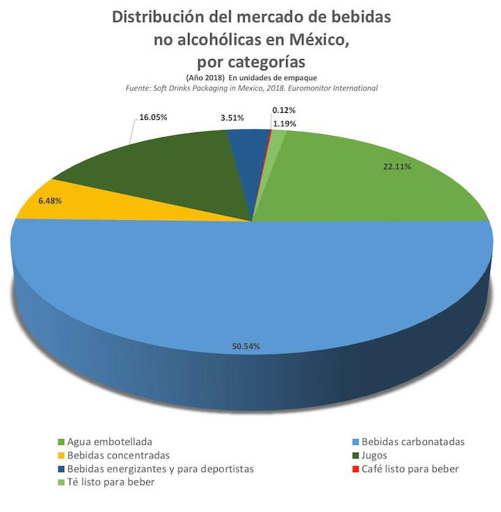 Dentro del total del mercado de bebidas no alcohólicas en México, las bebidas carbonatadas representaron en 2018 una participación de 50.54%, y el agua embotellada de 22.11%, ello calculado en unidades de envase.