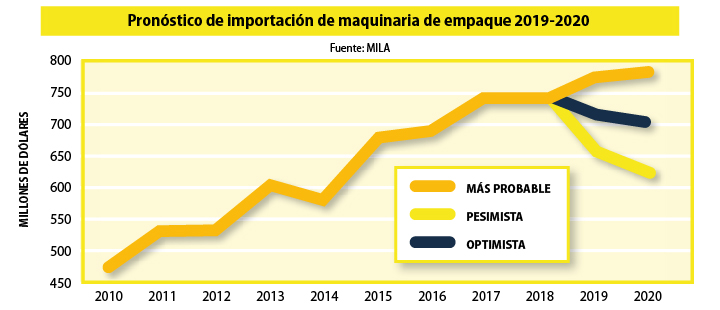 Gráfica 3. Fuente: MILA - Pronóstico de importación de maquinaria de empaque a México 2019-2020